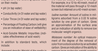 The Issue of pH Adjustment in Acid-Washed Carbons