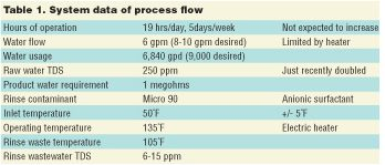 Wastewater: Nanofiltration in DI Rinse Recycle—A Case Study
