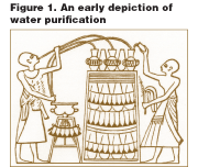 Purification of Water at Point-of-Use: History & Questions on Indicator Microorganisms in Israeli Standard, Part 1 of 2