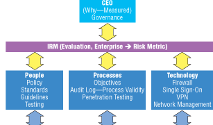 Security and Regulatory Compliance: A Quantitative Risk Management Approach