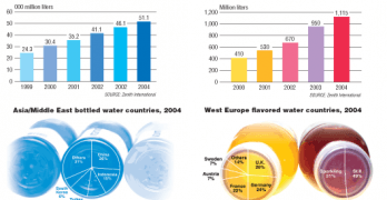 Zenith Report: Part 1. Quenching a Thirst in the Middle East and Asia: Bottled Water Consumption Breaks 50 Billion Liter Barrier