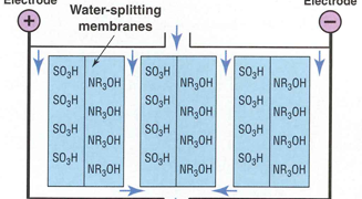 Increasing Flow Rates in Water Purification Systems