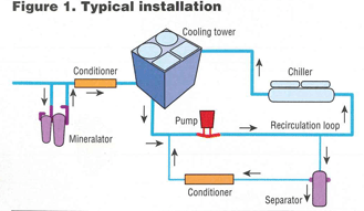 A Cooler Option for Canadian Cooling Towers—Green