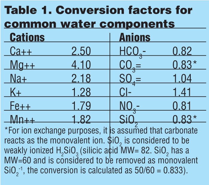 The Basics of Ion Exchange and Water Chemistry-Part II, The
