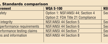 Water Softer Testing and Certification: Why Two Standards? WQA S-100 compared to NSF/ANSI 44