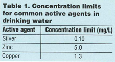 Certification of Drinking Water Treatment Systems that Utilize Active Agents