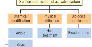 Surface Modification of Activated Carbon for the Removal of Water Impurities