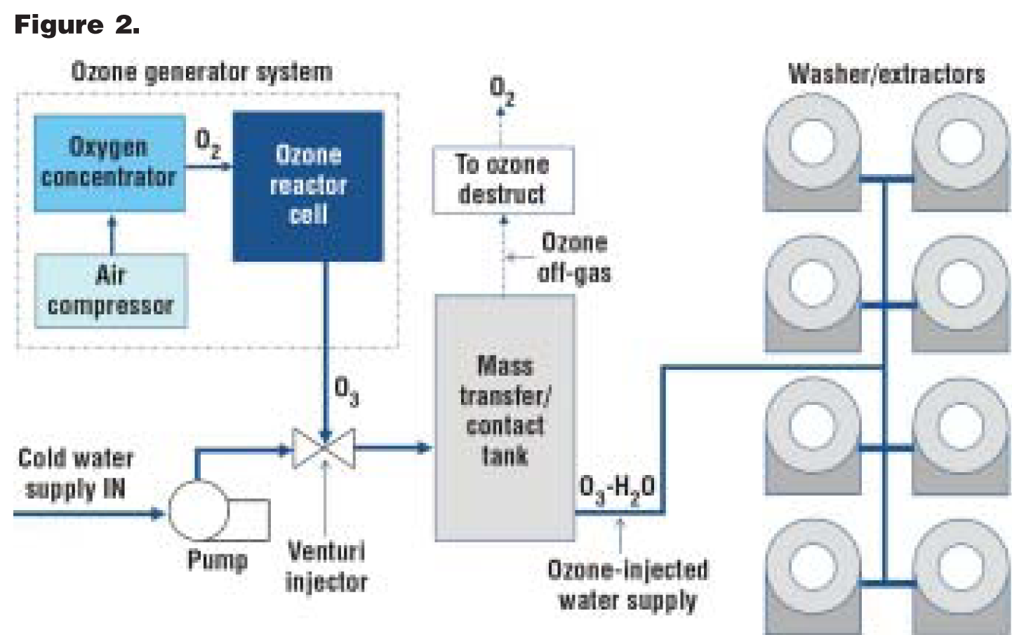 Ozone Puts A Fresh Spin On Laundry Wcp Online Generator Circuit Air Implementation