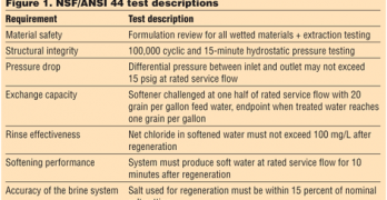 Requirements for POE Water Softeners under NSF/ANSI 44