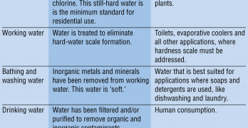 Total Water Quality Management – A Layered Approach