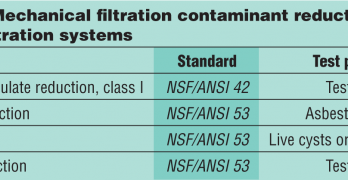 Testing of Ultrafiltration Systems