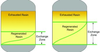 How Fast Can We Run? Ion Exchange Reaction Zones