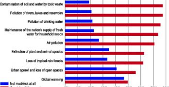 Water: What We Worry About Most