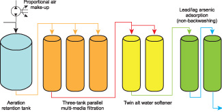 Case Study: When Placing an Arsenic System, Pay Attention to the Details