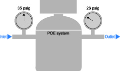 Pressure Drop Measurement for POE Systems