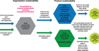 WQA Ready to Launch Sustainability Program and Green Product Certification Scheme for the Water Treatment Industry