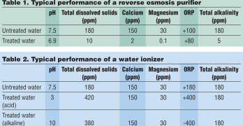Understanding Water Treatment Technologies