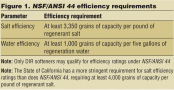 Efficiency of Water Softeners under NSF/ANSI 44
