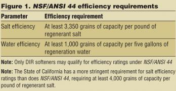 Efficiency of Water Softeners under NSF/ANSI 44