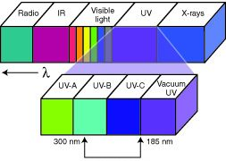 UV as Green Alternative for Public Health Protection