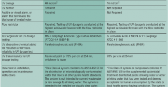 NSF/ANSI 55 Class A Versus Class B UV Systems
