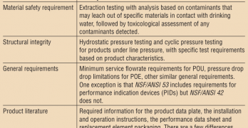 Standards for POU/POE Activated Carbon Systems