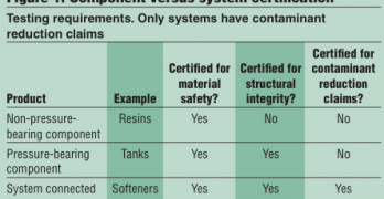 Certification of Components versus Systems