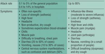 Legionella A Formidable Waterborne Hazard