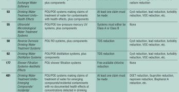 An Overview of  NSF POU/POE Standards and Protocols