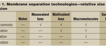 Membrane Separation—More than Just RO