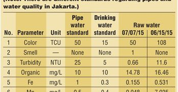 Case Study: Potable Water for Jakarta Indonesia Neighborhoods