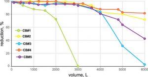 Figure 2. VOC (chloroform) reduction