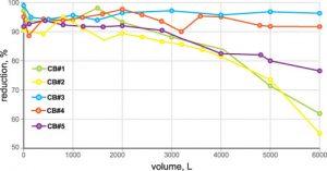 Figure 3. Total lead reduction