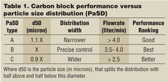 Activated Carbon Particle Size: Balance Between Kinetics and Capacity