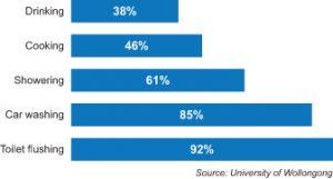 Figure 3. Public opinion on water reuse
