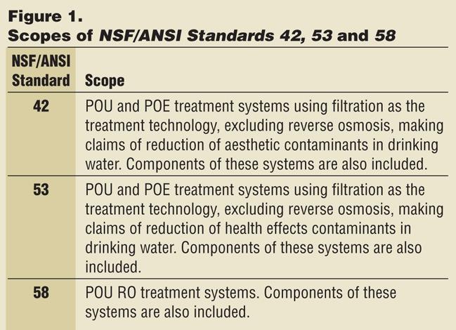 NSF/ANSI Water Cooler Standards - WCP Online