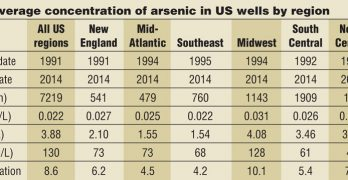 Arsenic in Private Wells: An Under-recognized Hazard