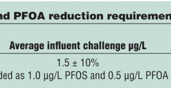 PFOA and PFOS Reduction Testing