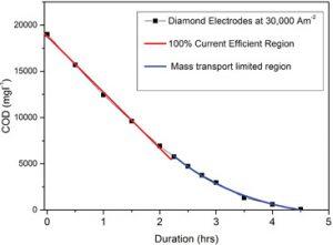 Figure 4. Characteristics of a bipolar solid diamond electrode cell that enable the overall efficiency of the electrochemical process to be modeled. The red region where COD removal follows a linear trend with time is where the process is operating at its most efficient.