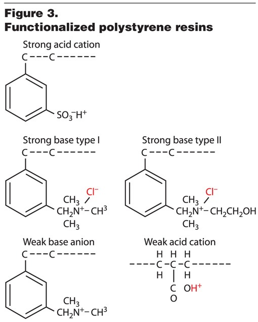 Ion Exchange Resin Synthesis And Reactions Wcp Online