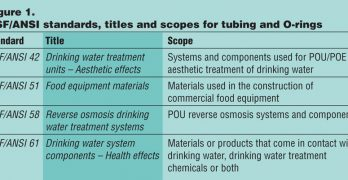 Tubing and O-ring Standards for POU Applications