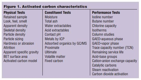 Testing Tips For Activated Carbon Users Part 1 WCP Online