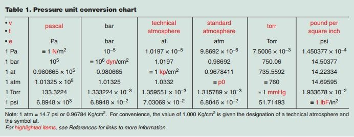 Hydrodynamic design part 1 pressure defined wcp online - Pressure units conversion table ...