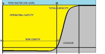 Defining Ion Exchange Capacity