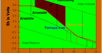 An Overview of Arsenic Treatment Concerns and Applications for Small and Very Small Systems