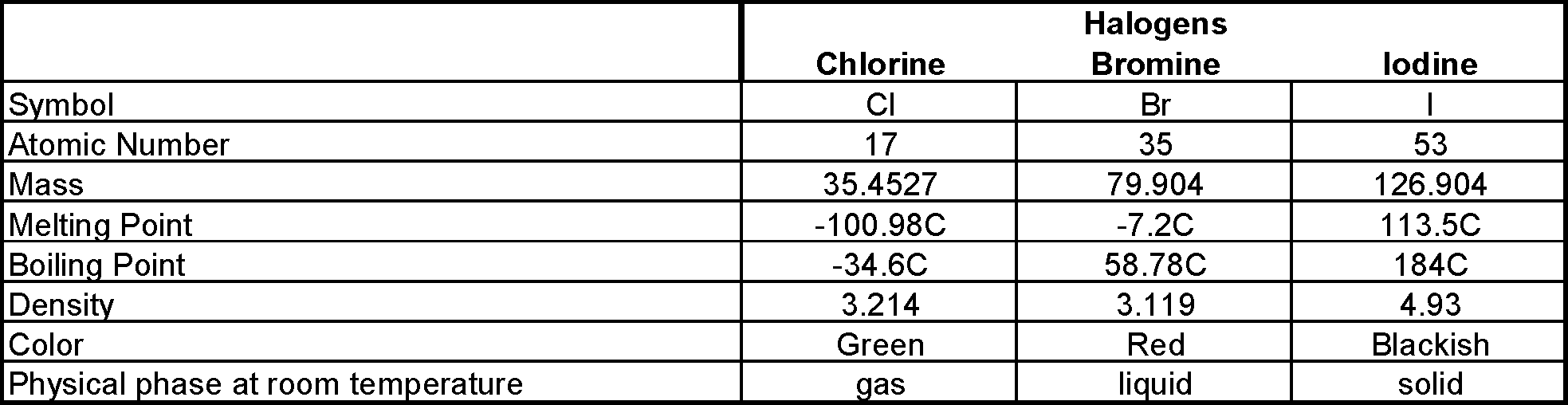 A New Look At Bromine A Potential Sleeping Giant Wcp Online
