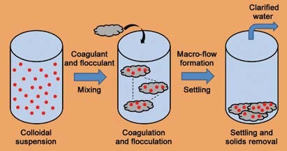 An Overview Of Coagulation Flocculation Technology Wcp