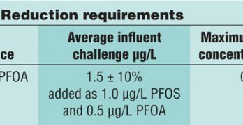 Testing POU RO Systems for Reduction of PFOA and PFOS
