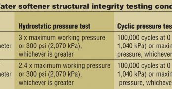 Water Softener Structural Integrity Testing