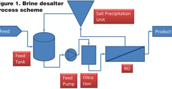 Minimizing Reject Brine from Desalination Plants